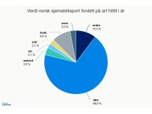Verdi norsk sjømateksport fordelt på art