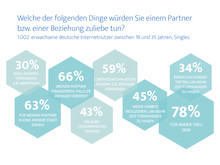 Generation Y – Dem Partner zuliebe – ElitePartner-Studie 2017