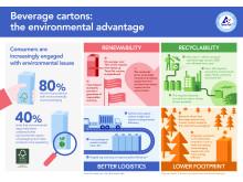 Umweltvorteile Getränkekarton