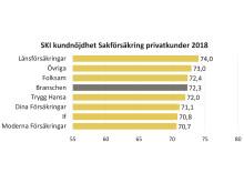 SKI kundnöjdhet sakförsäkring privatkunder 2018