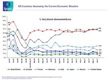Ipsos ekonomiska puls – halvårsrapport G8-länderna