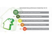 Verbrauchskosten Heizung und Warmwasser im Vergleich (Bsp. Flair 113)