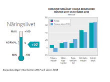 Konjunkturläget Norrbotten
