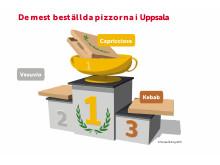 De mest beställda pizzorna i Uppsala