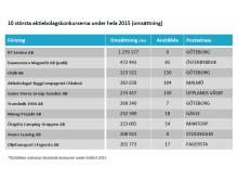 10 största konkurserna under hela 2015