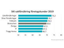 SKI Sakförsäkring företagskunder 2019