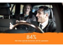 84 procent vet inte vad de kommer att få i pension