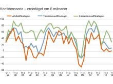 Svenska Teknik&Designföretagen: Förväntningar på orderlägets utveckling om sex månader