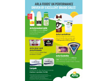 Arla UK performance infographic PORTRAIT
