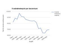 Kvadratmeterpris per decennium