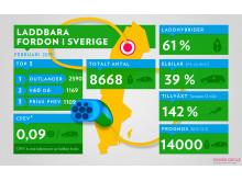Infograf: Statistik över laddbara fordon i Sverige 2015-02-28