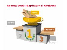 De mest beställda pizzorna i Karlskrona