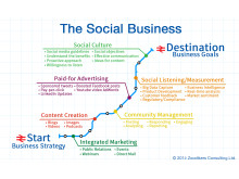 Creating the Social Business