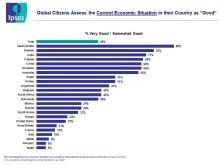Ipsos ekonomiska puls – halvårsrapport Alla Länder