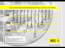 Antal avrättningar 2009-2019