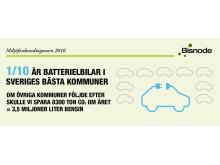 1/10 är batterielbilar i Sveriges bästa kommuner