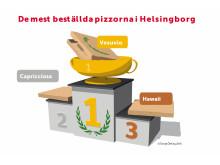 De mest beställda pizzorna i Helsingborg
