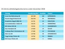 10 största konkurserna under december 2018