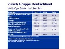 Vorläufige Zahlen der Zurich Gruppe Deutschland im Überblick