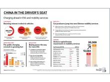 Mobilitätsdienstleistungen in China