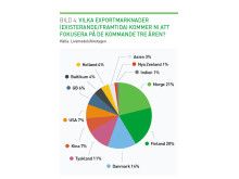 Vilka exportmarknader kommer svenska livsmedelsföretag fokusera på de kommande tre åren?