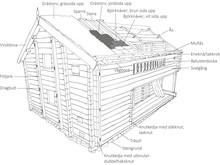 Bild 5 Timmerhus med historia