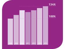 Index för hållbar bilism uppvisar återigen positiv utveckling