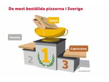 De mest beställda pizzorna i Sverige