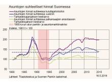 Asuntojen suhteelliset hinnat lähellä pitkän aikavälin keskiarvojaan