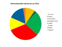 Marknadsandelar skotare jan-jun 2016