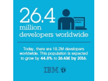 Infographic: 26.4 million developers worldwide