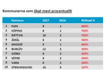 Kommunerna som ökat mest 2017