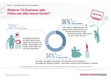 Infografik: Moderne TV-Zuschauer oder Früher-war-alles-besser-Gucker?