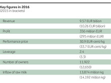 Arla key figures 2016