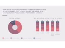 Grafik: Unlocking the Value of Reputation