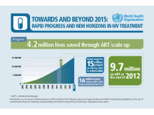 HIV treatment scale-up and new WHO ARV guidelines 2013