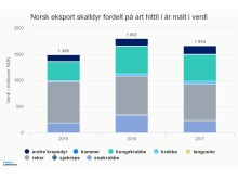 Norsk eksport av skalldyr fordelt på art 2017 verdi
