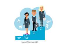 IoT Barometer 2017 Responsibility