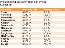Prisutveckling kostnad vatten och avlopp Kalmar län