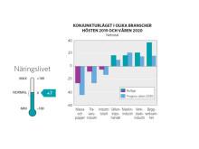 Konjunkturläget Gävleborg 2019