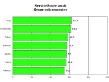 Ving bäst på service 2016
