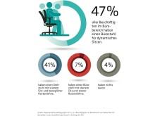 Studie Dynamisches Sitzen
