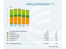 Avfallstrenden 2011