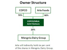 Owner structure COFCO and Arla