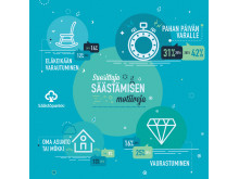 suosituimmat_säästösyyt_infographics_2_finnish