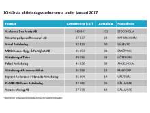 10 största aktiebolagskonkurserna under januari 2017