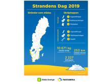 Infografik Strandens Dag