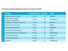 10 största konkurserna under juli 2018