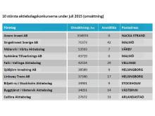 10 största konkurserna i Juli