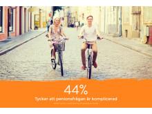 44 procent tycker att pensionsfrågan är komplicerad